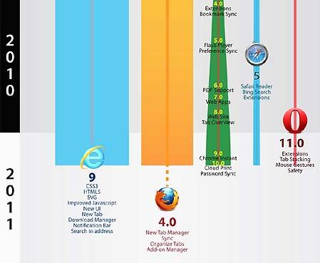ウェブブラウザの歴史