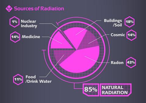 知っておきたい、放射線と身体の関係