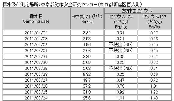 東京の水道水は大丈夫なのか / 放射能測定結果をチェック