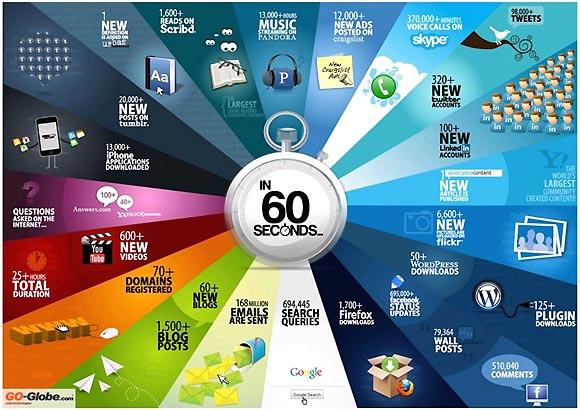 【図解】60秒間にインターネット上で起こっていること
