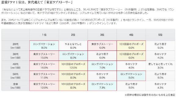 6月12日は「恋人の日」です! 恋愛最高傑作の第1位は「東京ラブストーリー」と「タイタニック」