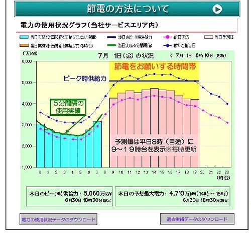 東京電力7月1日から「でんき予報」開始 / 4つの危機レベルに応じてメッセージ表示