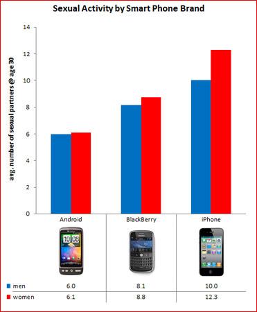 iPhoneユーザーの女性はHなことに積極的? それとも消極的?