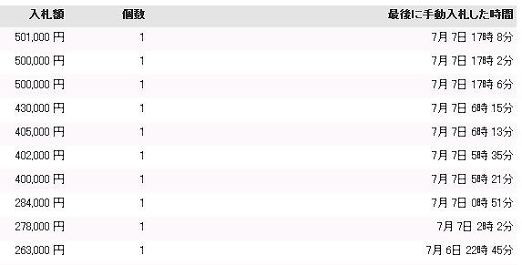 ヤフオクで10億円の値がついたAKB48の使用済み衣装が大暴落、50万円に