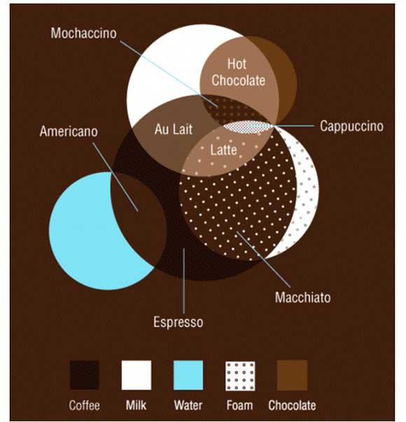これはわかりやすい! コーヒーの特徴が一目でわかる図