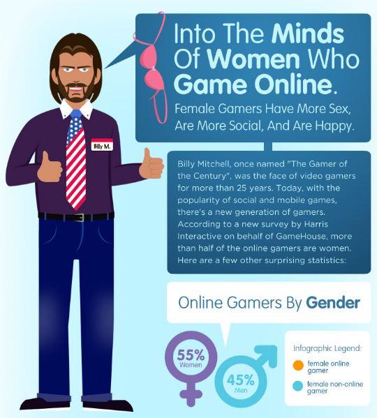 「女性オンラインゲーマーはいろいろとアクティブだ」という調査結果