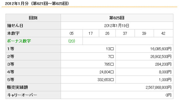 ロト6で非常に珍しい当選金の逆転現象発生 / 1等1600万円・2等2690万円