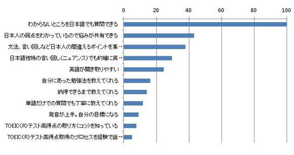 これから英語を学びたい人へ! アンケート調査結果によって分かった「日本人教師による英会話学習の良さ」
