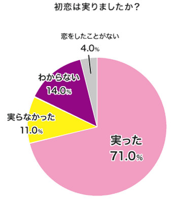 【マジかよ速報】20~30代女性の「初恋の年齢」は平均8.6歳、相手は「同級生・友だち」で、初恋が「実った」のは71%だとさ!