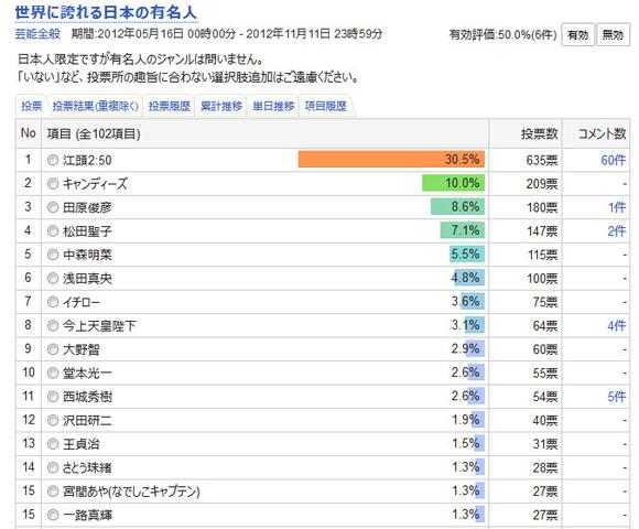 またも圧勝の予感!? 世界に誇れる日本の有名人ランキングでエガちゃん早くも独走体制