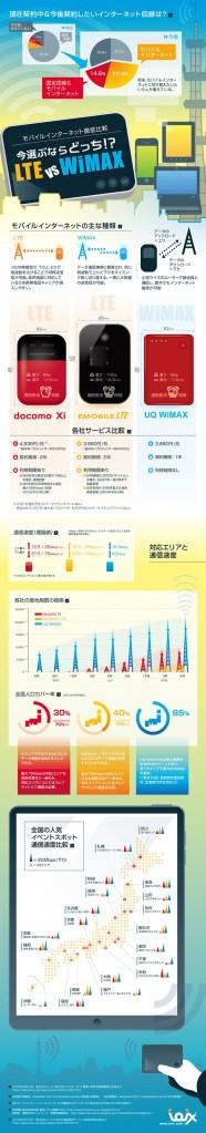 【よくわかるインフォグラフィック】全国夏祭り20カ所のモバイルインターネット通信速度を徹底比較! 結果は「UQWiMAX」が13勝でブッチギリ