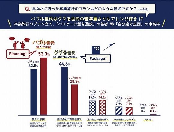 【必見】キタァー! 100万円分のグループ旅行が当たる神キャンペーン / バブル世代 vs ググる世代の卒業旅行に関する調査も興味深い