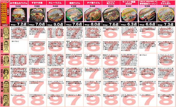【クロスレビュー】キンレイの「アルミ鍋焼シリーズ」で一番美味いのはコレだ! 鍋焼きシリーズ9種類を食べ比べてみた!!