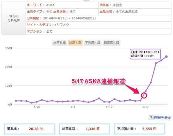 ASKA逮捕を受けてチャゲアス商品のオークション取引が激増! 報道前の約14倍になっていることが判明