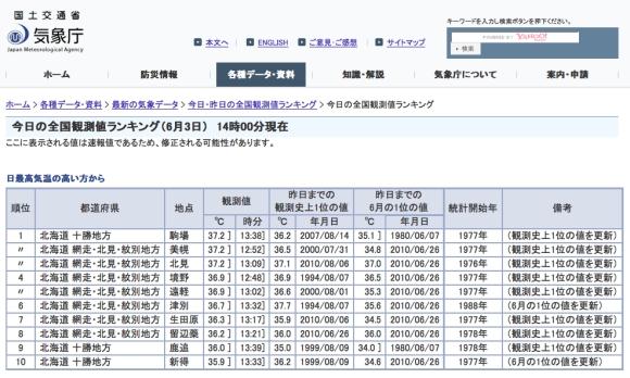 北海道の人は熱中症に要注意! 本日2014年6月3日は全国最高気温ランキングトップ10を北海道が独占