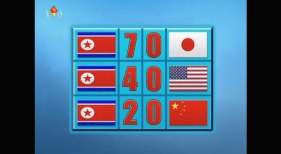【ブラジルW杯】北朝鮮が日本に7−0で勝利し決勝トーナメント進出と報じた動画が世界中で話題