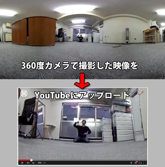 YouTubeが360度カメラの映像に対応したぞ~! どんな感じになるのか実際にアップロードしてみた