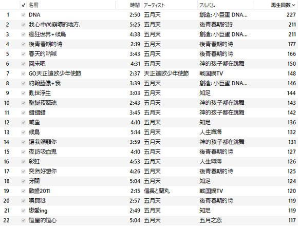 【俺のヘビロテ】沢井メグのわりと一途な「ヘビロテ曲ベスト10」 やっぱりな台湾バンド『Mayday』とまさかの『戦国鍋TV』