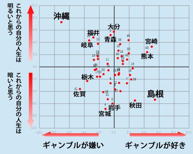 【ケンミン大調査】人生に悲観的でギャンブル好きな県民は?