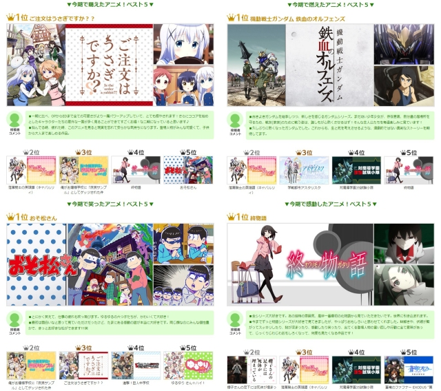 国内最大級アニメ見放題サービス「dアニメストア」が2015年秋アニメのランキングを発表!