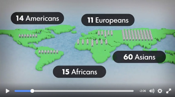 動画『世界がもし100人だったら』が再び話題に「大学行くのは7人」「ネットが使えるのは44人」など