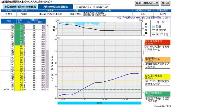 【自然の脅威】台風9号の豪雨で多摩川が増水! 龍みたいになっている画像・動画ツイートまとめ