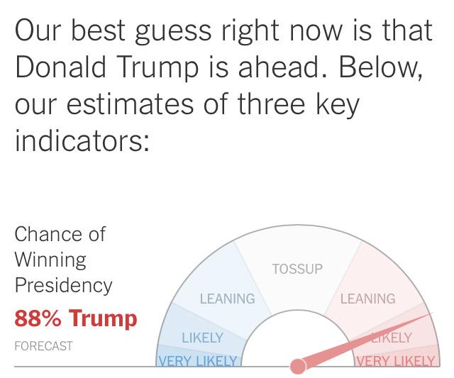 【米大統領選】ドナルド・トランプ氏の当選予測が8割越え! ネット上では不安の声が……