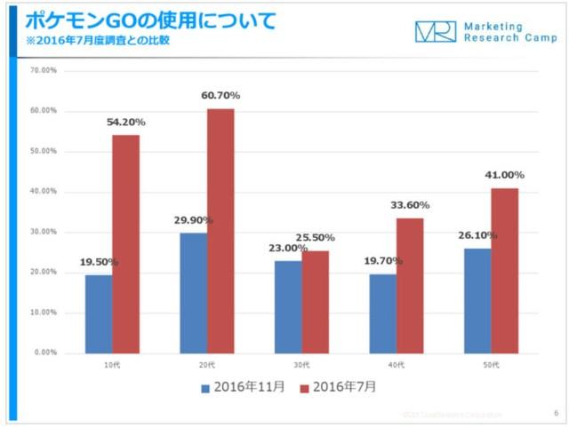 【深刻なポケモンGO離れ】10~20代で利用率低下が加速 / ヤフオクでアカウント投げ売り状態に