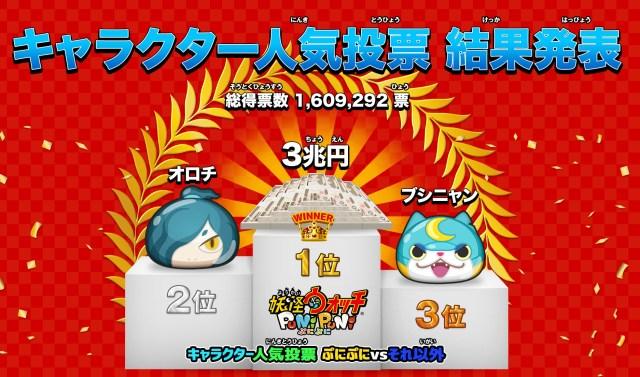 ゲームアプリ『妖怪ウォッチぷにぷに』人気投票の1位がヤバい! ジバニャンはまさかの予選落ち!!