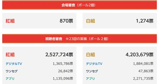 【紅白】得票数で白組が圧勝 → 「第67回紅白は紅組が優勝!!」 → 視聴者困惑