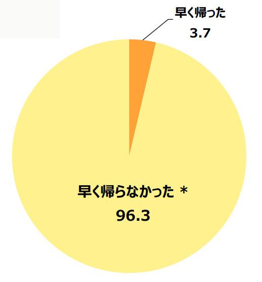 【やっぱり】プレミアムフライデーで早く帰った人はたったの3.7パーセントだったことが判明! どこが「プレミアム」なのか?