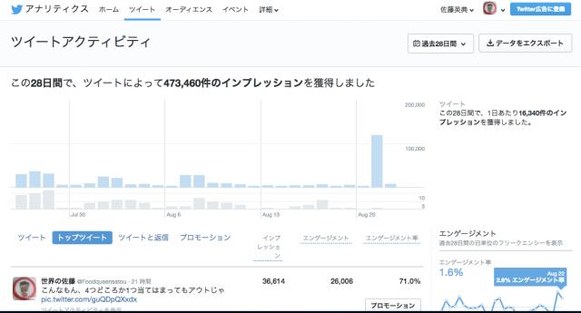 自分のフォロワーの属性丸わかり! Twitterアナリティクスで男女比や年齢の割合を確認できるぞ〜ッ!!
