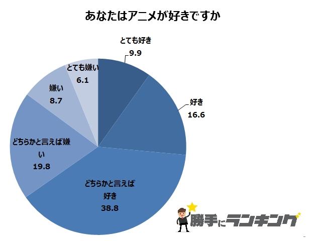 20000人に聞いた! 2017秋アニメランキングが衝撃の結果 →『おそ松さん』『ラブライブ!』『銀魂』を超えた1位はあの作品!