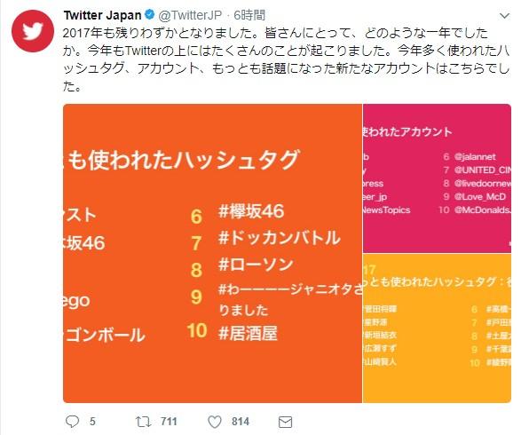 Twitterで2017年最も使われたハッシュタグがこれだ!「Twitter Japan」がハッシュタグのランキングを発表!!