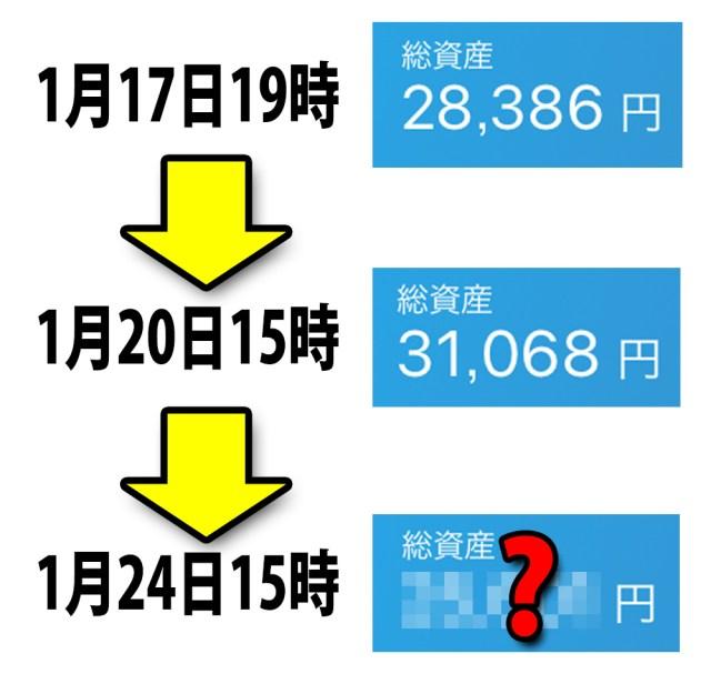 【リアル】仮想通貨を購入してから1週間経過! その損益を大公開ッ!! 元手4万円がこうなった!