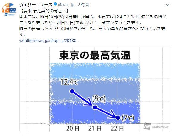 【冬将軍フォーエバー】関東、春になると見せかけ明日2月22日から冬に逆戻り! なんなら雪も降るってよ!!