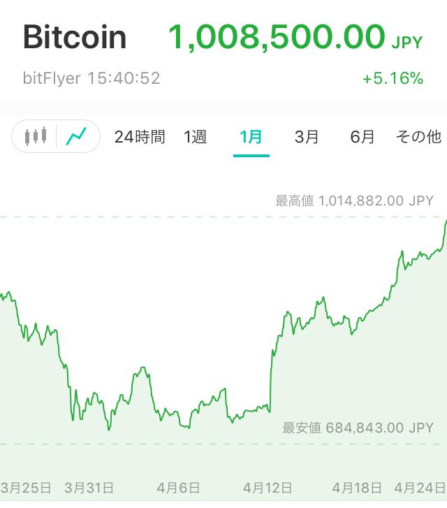 【仮想通貨】ビットコイン爆上げで100万円台に回復! 保有者の間で喜びジワリ