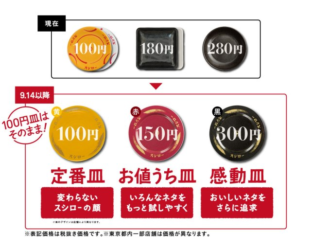 スシローが9月14日から価格改定! 180円の皿を150円に値下げ、280円の皿は300円になってより豪華に