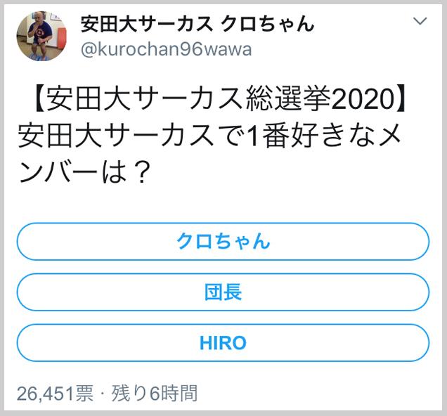 【無謀】クロちゃん、Twitterのアンケートで「安田大サーカス総選挙」を実施してしまう……
