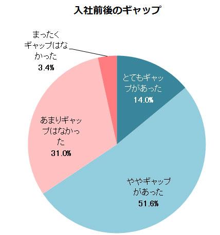 【現実?】社会人が「新卒なら就職したい」と思う企業ランキングが新卒生と全然違う!『UFJ』『JAL』『伊藤忠商事』は軒並み10位圏外!!