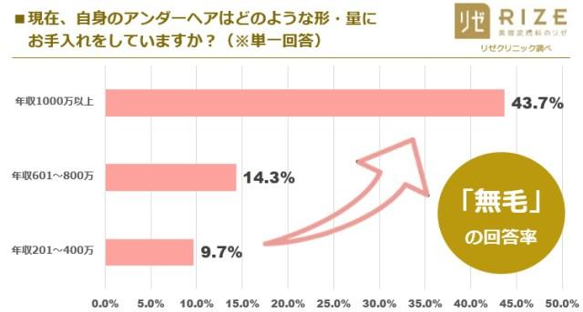 【衝撃】年収とアンダーヘアの驚くべき関係性が明らかに! 年収1000万円以上の5人に1人が「無毛好き」