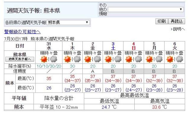 【ヤバイ】今後1週間の「最高気温」が限界を突破している件 / 熊本はこれどうなってんだ…?