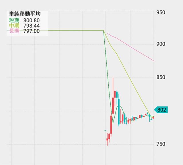 【突撃】トレバ不正疑惑でストップ安になった会社サイバーステップの株を買ってみた → コロナ禍前まで18万円だったものがなんと……